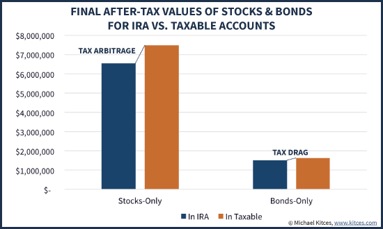 Stock options buy and hold taxes