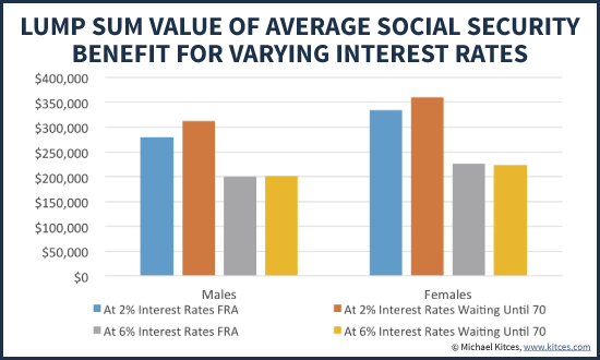 Lump Sum Value Of Average Social Security Benefits At Full Retirement Age Versus Waiting Until 70 At Varying Interest Rates