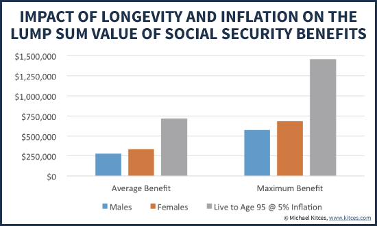 Impact Of Longevity And Inflation On The Lump Sum Present Value Of Social Security Benefits