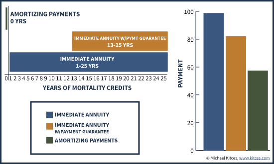Impact Of Years Of Mortality Credits On Size Of Immediate Annuity Payments Compared To Amortizing Bonds