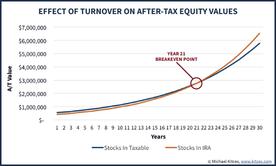 Asset Location Of Stocks In IRA Vs Taxable Account Over Time Assuming 100% Portfolio Turnover