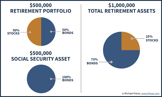 Stock/Bond Asset Allocation Of Retirement Portfolio When Social Security Is Included