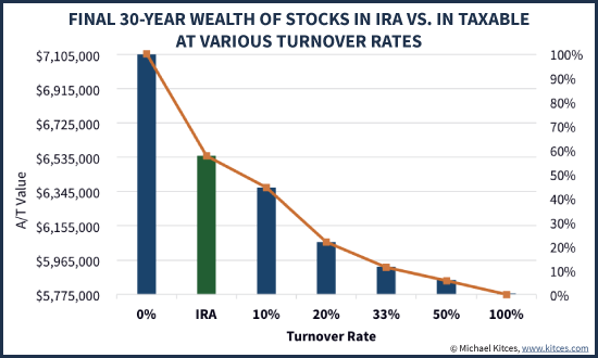 Asset Location Impact Of Stocks In IRA Vs Taxable Account With Dividends And Varying Turnover Rates