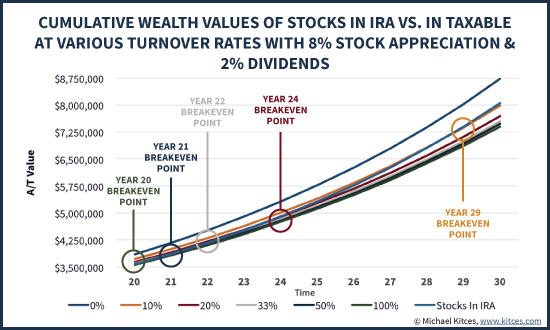 Breakeven Year When Stocks In IRA Beats Stocks In Taxable Account Depending On Portfolio Turnover