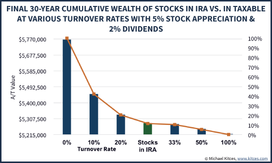 Impact Of Asset Location Stocks In IRA Vs Brokerage Account At Varying Turnover With Lower Returns