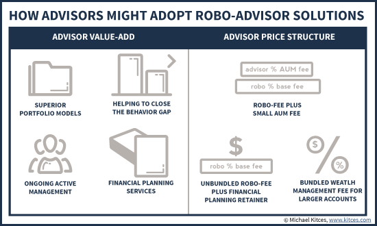 Advisor Value-Add And Price Structure When Adopting Robo-Advisor-For-Advisors Solutions