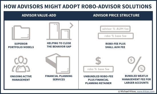 Advisor Value-Add And Price Structure When Adopting Robo-Advisor-For-Advisors Solutions