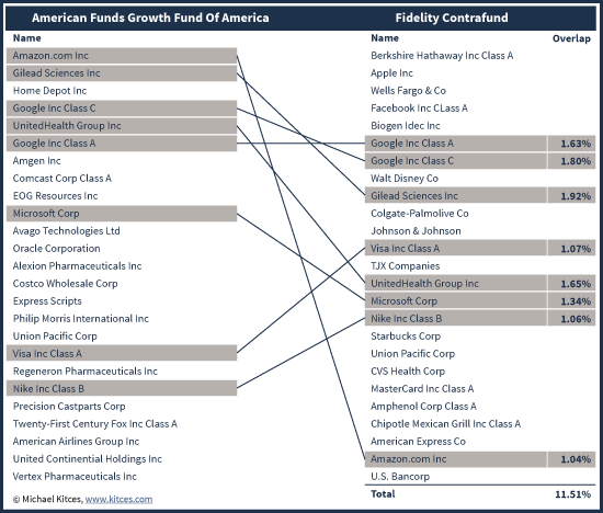 Overlapping Securities For Potential Wash Sale Between Growth Fund Of America and Fidelity Contrafund