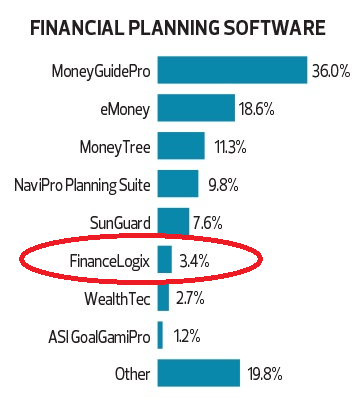 Market Share Of Financial Planning Software - 2015 Financial Planning Magazine Tech Survey