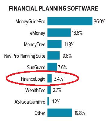 Market Share Of Financial Planning Software - 2015 Financial Planning Magazine Tech Survey
