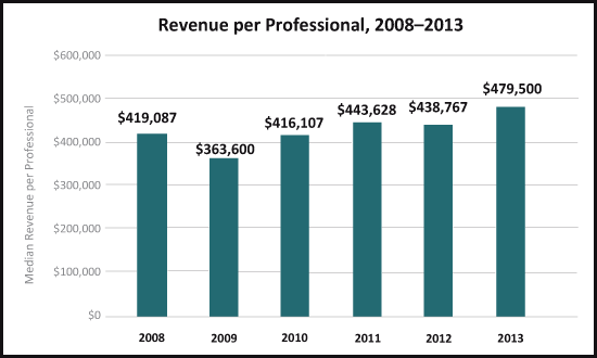 Revenue Per Professional Benchmarking From FA Insight 2008-2013