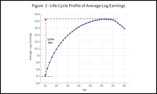 Life-Cycle Profile Of Average (Log) Earnings