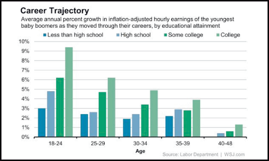 Career Trajectory Of Real Inflation-Adjusted Earnings For Youngest Baby Boomer Cohort