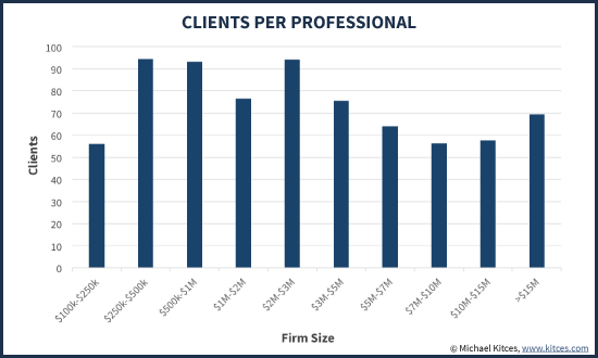 Average Number Of Clients Per Financial Planning Professional by Firm Size