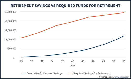 Retirement Savings Vs Required Funds For Retirement With Lifestyle Creep
