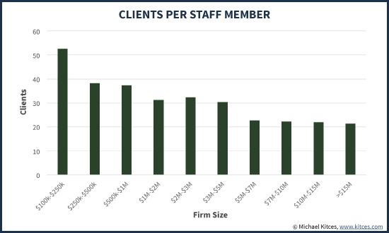 Average Number Of Clients Per Staff Member By Firm Size