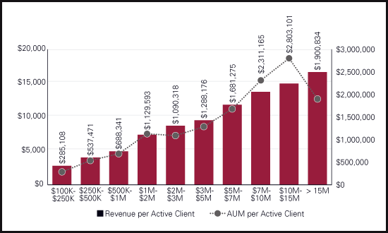 Revenue And AUM Per Client By Size Of Advisory Firm - Investment News Benchmarking Study