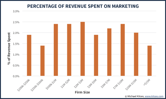 Percentage Of Revenue Spent On Marketing By Size Of Advisory Firm