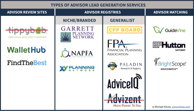Types Of Advisor Lead Generation Services - Advisor Review Sites, Advisor Registries, And Advisor Matching Services