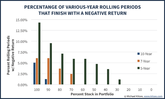 Probability of Finishing With A Negative Return Over Rolling 5, 7, and 10-Year Portfolios At Varying Equity Exposures