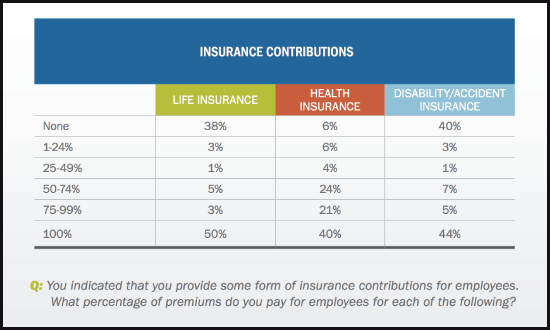 Advisory Firm Employer Contributions For Employee Insurance Benefits - from FPA Compensation Study 2015
