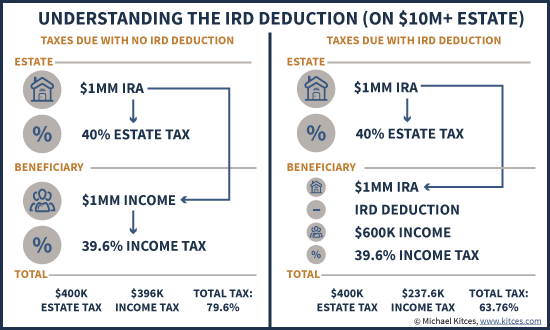 Understanding The 691(c) IRD Deduction On Large Estates With An IRA