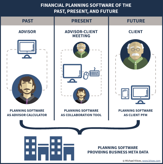 Financial Planning Software of the Past, Present, & Future - From Calculator To Collaboration Tool