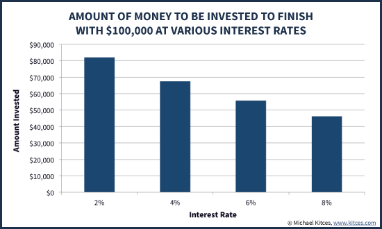 Required Principal In Bonds To Recover Back To $100,000 Assuming Various Interest Rate Yields
