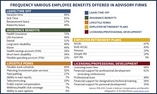 Frequency That Various Employee Benefits Are Offered In Advisory Firms