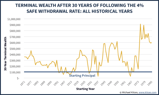 Terminal Wealth After 30 Years Following 4% Safe Withdrawal Rate