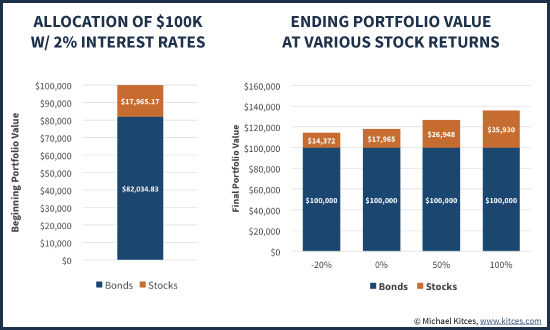 Ending Portfolio Values With Bond Principal Guarantee Plus Equity Upside Participation