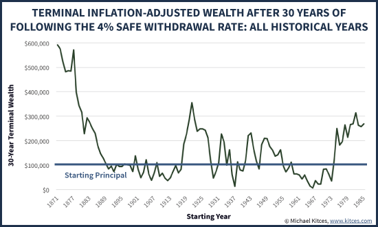 Inflation-Adjusted Terminal Wealth After 30 Years Following 4% Safe Withdrawal Rate