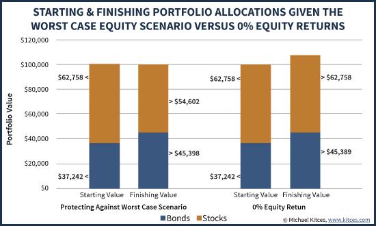 Pairing Equities And Bonds To Create Portfolio Protection