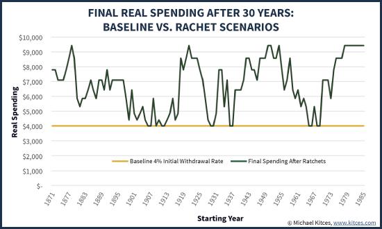 Final Real Spending After 30 Years - Baseline Vs Ratchet Scenarios