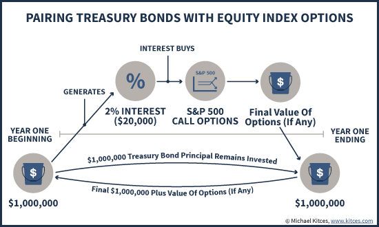Pairing Treasury Bonds With Equity Index Options