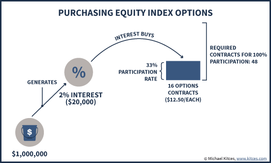 Purchasing Equity Index Options With Bond Interest For A 33% Participation Rate