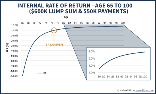 Calculating The Internal Rate Of Return (IRR) For A Lifetime Pension