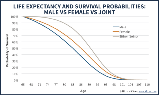 Life Expectancy And Survival Probabilities For Male Vs Female Vs Either Of The Couple Remaining Alive