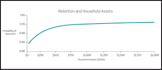 "PriceMetrix ""Stay Or Stray"" Study On Advisor Client Retention And Household Assets"