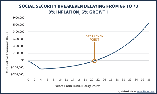 Social Security Breakeven Delaying From Age 66 To 70