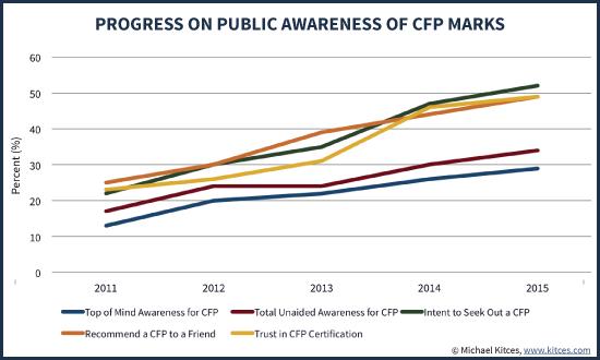 Progress on Public Awareness of CFP Marks