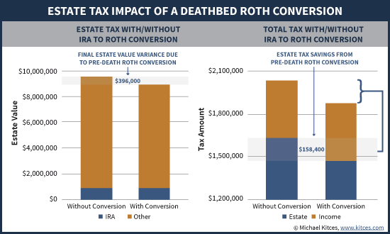 Estate Tax Impact Of A Deathbed Roth Conversion (Ignoring IRD)
