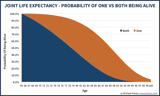 Joint Life Expectancy Of One Or Both Members Of Married Couple Being Alive Under Social Security Period Life Table