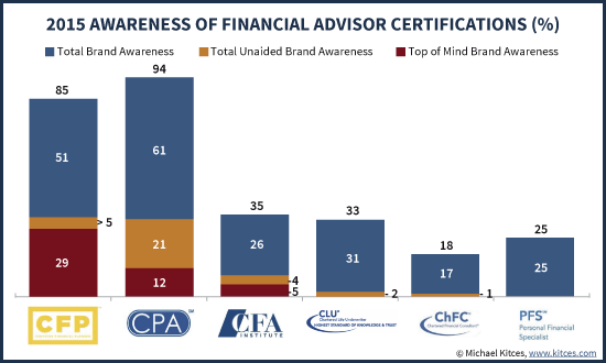 2015 Public Awareness of Various Financial Advisor Certifications And Designations