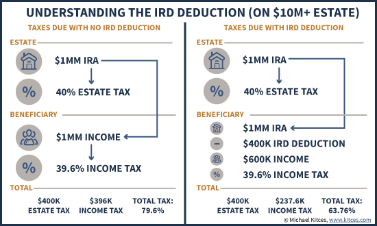 Understanding The Income In Respect Of A Decedent (IRD) Deduction On A Large $10M+ Estate