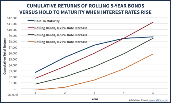 Cumulative Returns Of Rolling 5-Year Bonds Vs Holding To Maturity As Interest Rates Rise