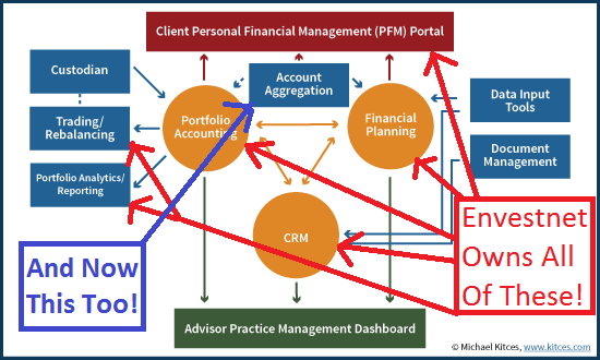 Envestnet Holy Grail Solution Of CRM, Portfolio Accounting, And Financial Planning Software, Now With PFM Too!