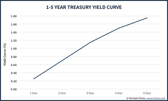 1 To 5 Year Treasury Bond Yield Curve