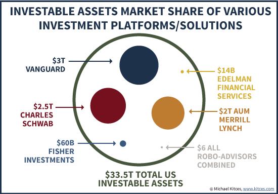 Investable Assets Market Share Of Robo-Advisors Vs Vanguard, Schwab, and Edelman