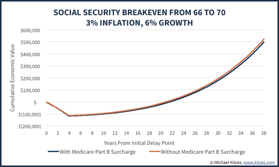 Benefits Of Delaying Social Security From Age 66 To 70, With Or Without Medicare Part B Surcharge Under Hold Harmless